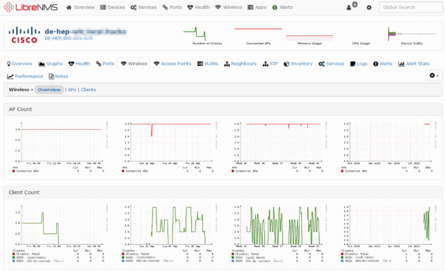 Network Monitoring System with LibreNMS