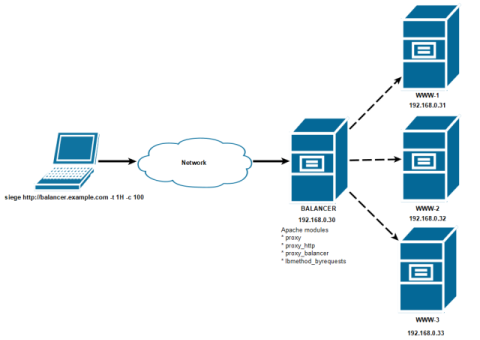 Load balancing with Apache proxy_balancer concept