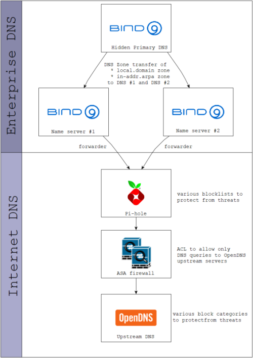 Concept for DNS security with Bind9, Pi-hole and OpenDNS