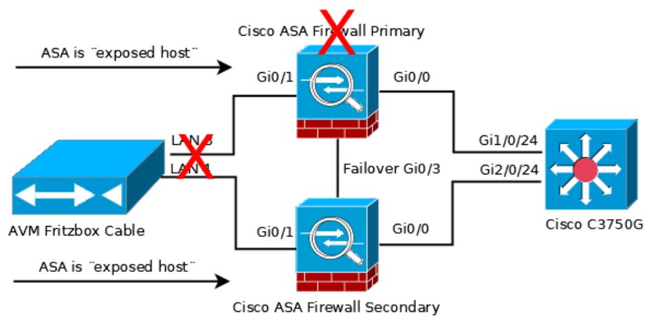 Fritzbox / ASA Primary fails