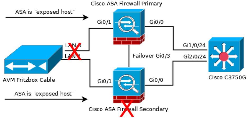 Fritzbox / ASA Secondary fails