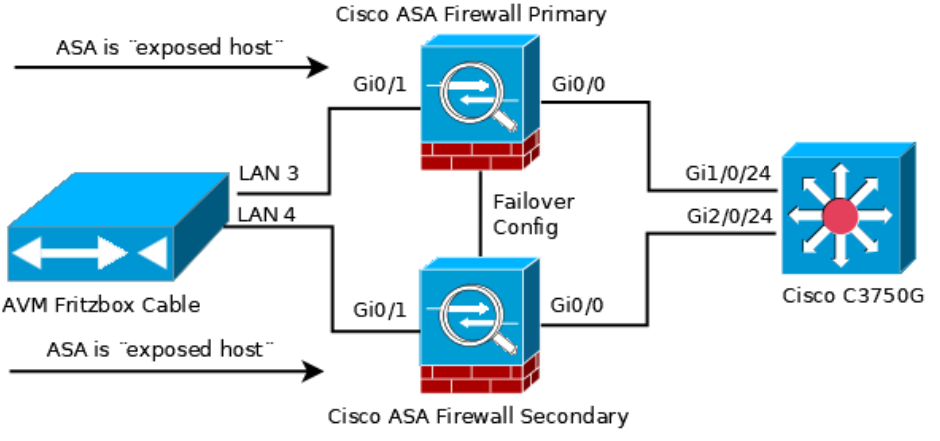 Fritzbox on redundant Cisco ASA firewalls