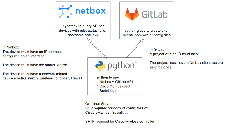 Concept Cisco configuration backup with Netbox and Gitlab
